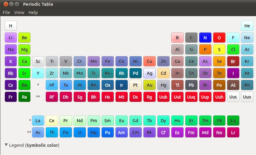 Gelement tabel periodik unsur yang memberi banyak informasi blog tapi urtaz Image collections