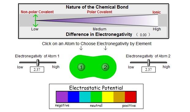 Http Chemsite Lsrhs Net ChemicalBonds Images Custom Dipole2 Swf