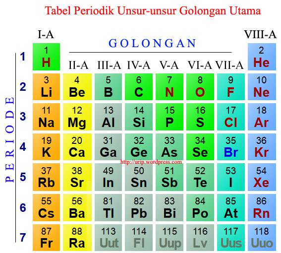 tabel periodik golongan utama