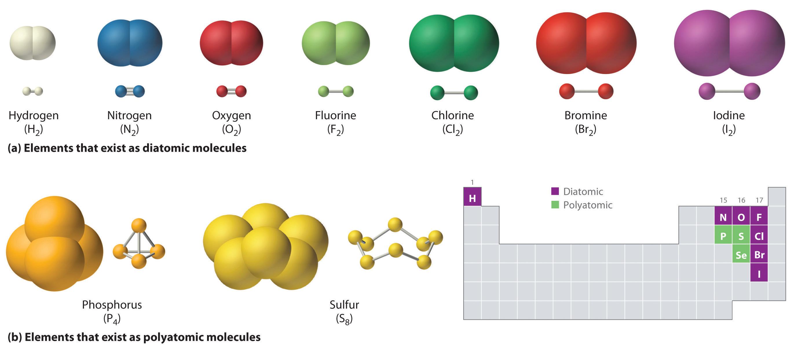 Monoatomik Blog Urip Guru Kimia
