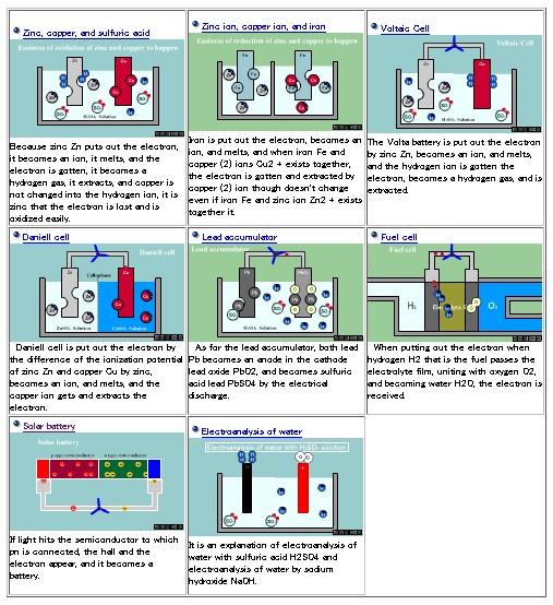 Animasi – Simulasi tentang Sel Elektrokimia dari Jepang