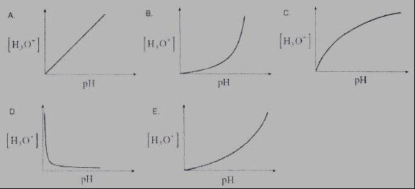 h3o+ vs pH soal osn kimia kab 2013