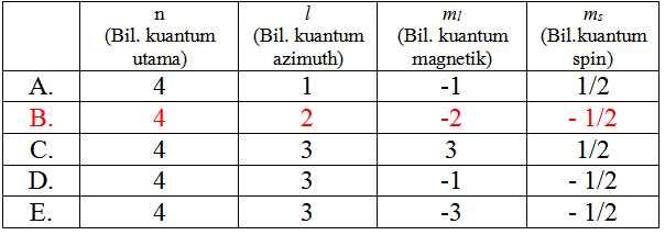 tabel 4d bilangan kuantum
