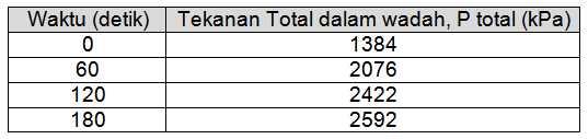 tabel soal no 4 osp 2013 urip