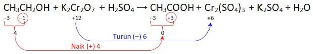 oksidasi alkohol oleh dikromat by urip kalteng
