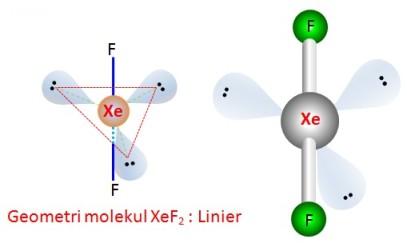 Struktur XeF2 by Urip Kalteng