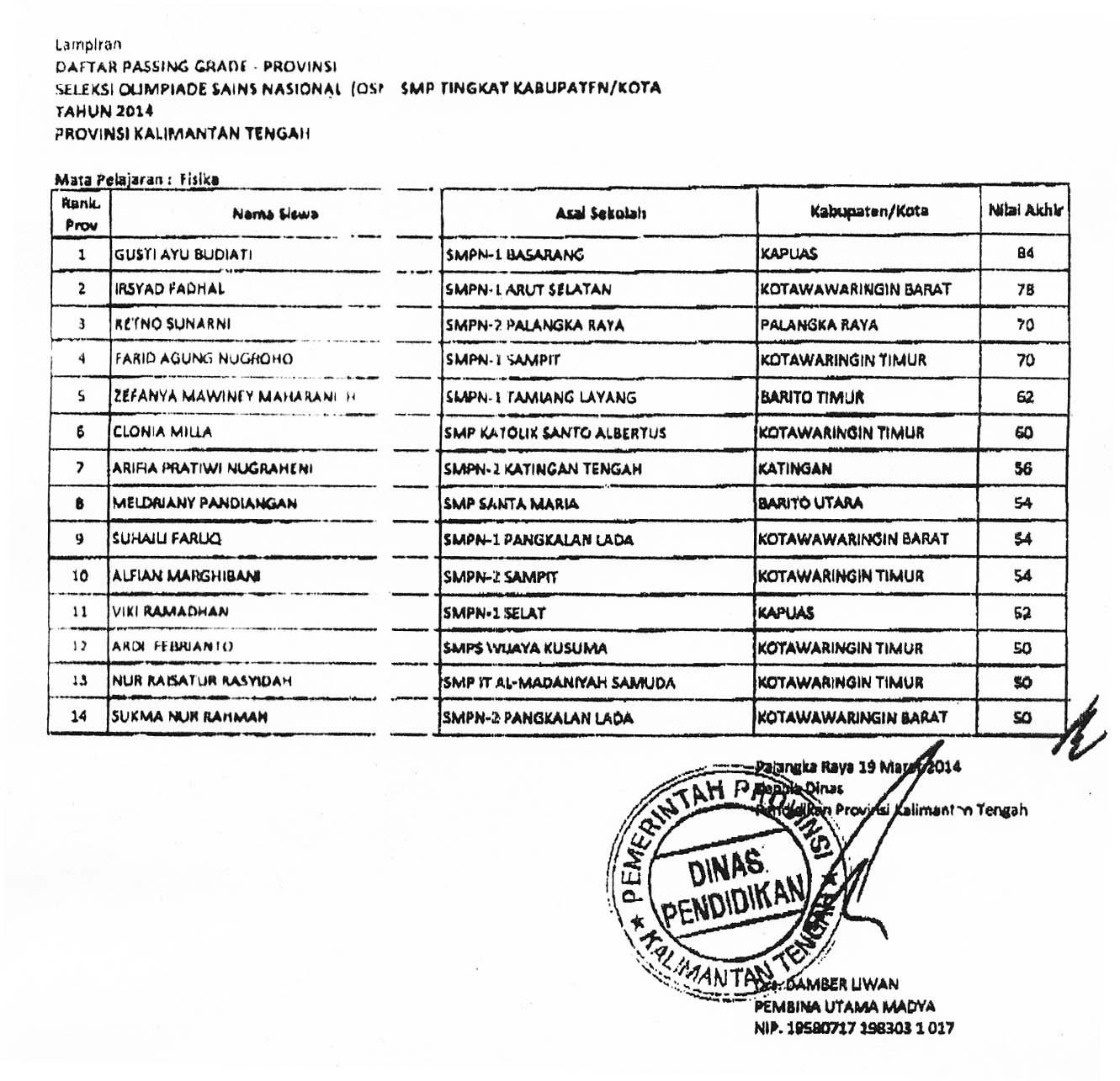 Hasil Seleksi Olimpiade Sains Osn Smp Tingkat Kab Kota Provinsi Kalimantan Tengah 2014 Blog Urip Guru Kimia