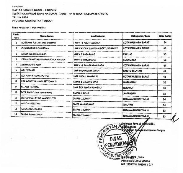 Hasil  Seleksi OSN SMP Tk Kab-Kota seKalteng 2014 Passing Grade Bid Matematika